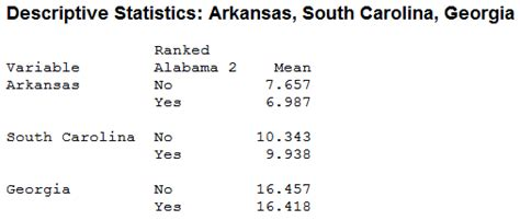 Mba South Carolina Ranking by Diving Into The Bcs Results With Descriptive Statistics