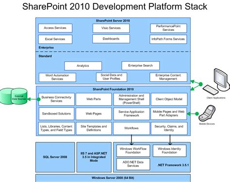 sharepoint logical architecture diagram sharepoint 2010 architectures overview