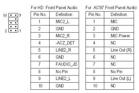 F Audio Pinout front panel audio pinouts