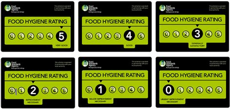 food ratings food hygiene rating scheme