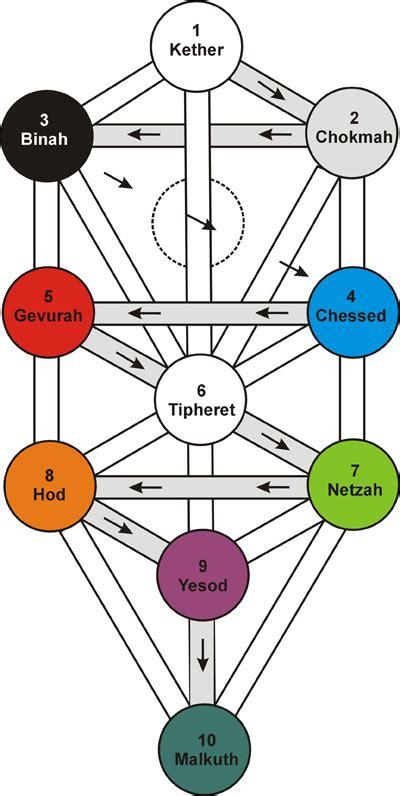 imagenes del arbol de la vida kabalistico cosmoecolog 205 a el 193 rbol de la vida