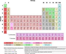 chemi periodic table
