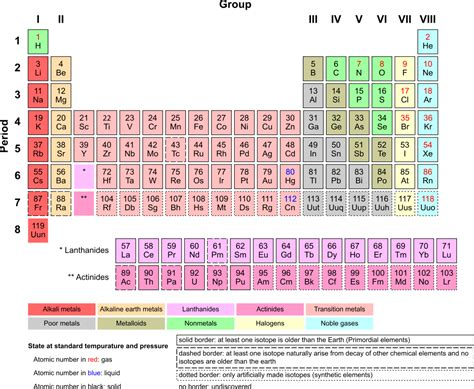 Why Is The Periodic Table Called The Periodic Table chemi periodic table