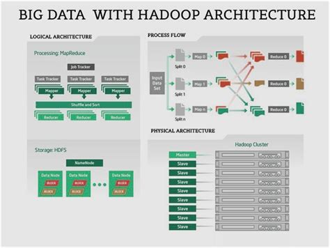big data architecture diagram the hadoop module high level architecture intellipaat