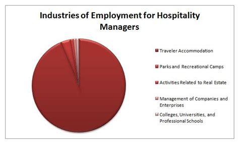 Mba Food Industry by Mba Hospitality Management Masters Masters Hotel