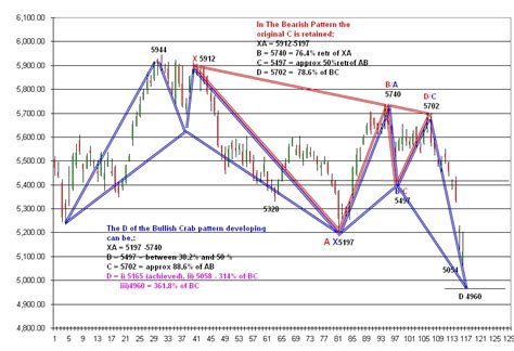 harmonic pattern analysis with amibroker trade essentials analysis for aug 9