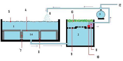 Filter Fertigasi 3 pilihan untuk merawat dan menapis kolam landskap atau