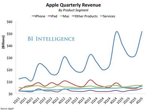 apple revenue 2016 apple q1 earnings business insider