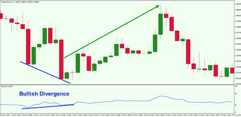 forex divergence tutorial how to use relative strength index rsi in forex trading