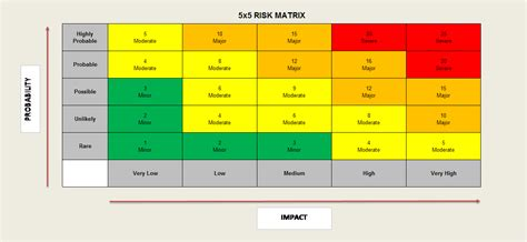 risk matrix sizing does size really matter project