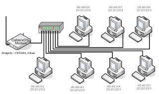 step by step membuat jaringan lan panduan membuat instalasi jaringan komputer lan