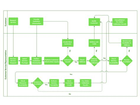 make a flowchart flow chart exle warehouse flowchart create flow
