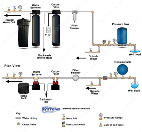 water softener system diagram carbon backwash filter gt softener clean water store