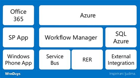 azure workflow manager windays 2014 it s not your s sharepoint dev