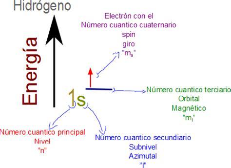 cuarto numero cuantico ciencias de joseleg el principio de exclusi 243 n de pauli y