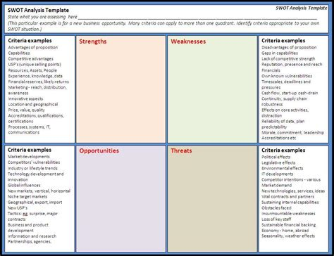 Knowledge Capture Template by 24 Swot Analysis Templates Free Word Templates