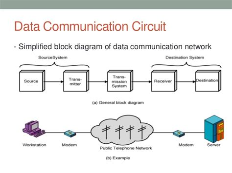 Data Communications And Networking data communication and networking