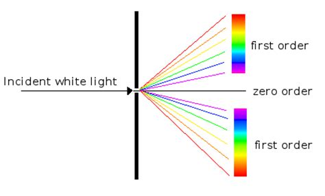 Diffraction Pattern Of White Light | diffraction the gemology project