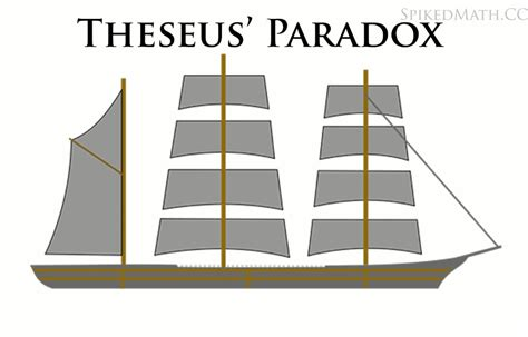 ship of theseus the theseus paradox juggling my thoughts