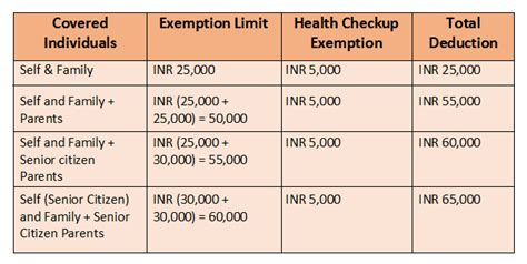 deductions under section 80 section 80d of income tax 80d deduction for medical