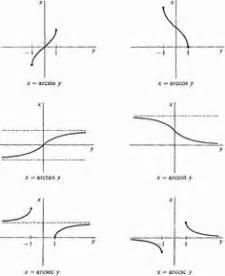 geometr 236 a y trigonometr cool visual for how to graph sine functions classroom math and trigonometry