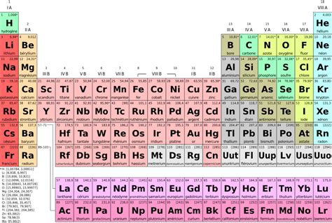 Simple Periodic Table by File Periodic Table Simple Fr Svg