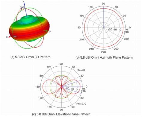 Unik Totolink 2 4g 8 Dbi Omni Directional Antenna Th 79k Barang Wajib wireless using cp antenna for receiving and lp for
