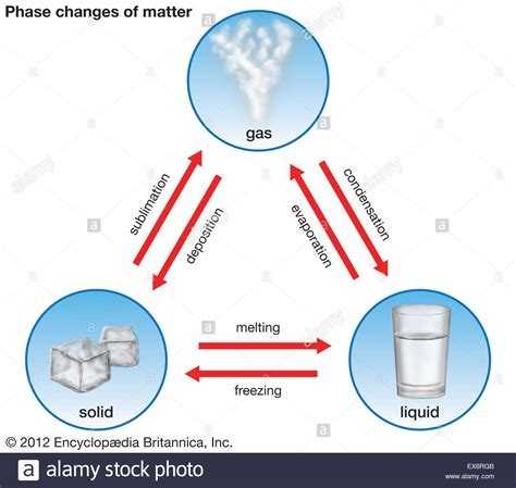 in the matter of phase changes of matter stock photo royalty free image