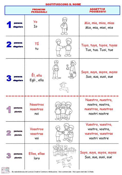 esercizi spagnolo con tutte analisi grammaticale dei pronomi personali