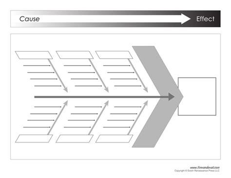 Ishikawa Diagram Template Ishikawa Diagram Exle Ishikawa Template Word
