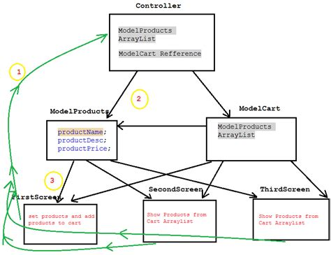 workflow pattern java exle use mvc pattern to create very basic shopping cart