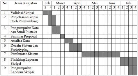 cara membuat tabel jadwal kegiatan si1011464306 widuri