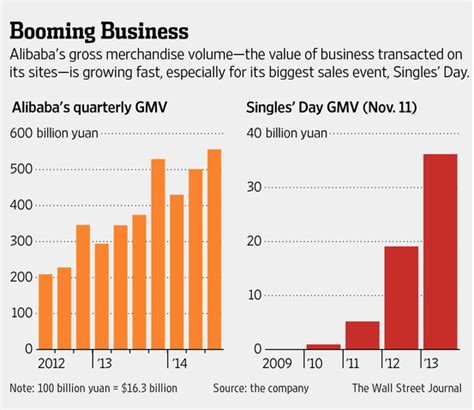 alibaba one day sale alibaba buffs a key business metric wsj