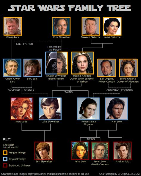 Family Wars wars family tree