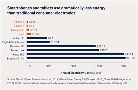 How Much Power Does A L Use by How Much Energy A Smartphone Uses In A Year And What It Means For Your Budget
