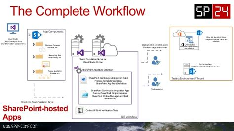 tfs workflow automated build deploy test workflows for sharepoint 2013