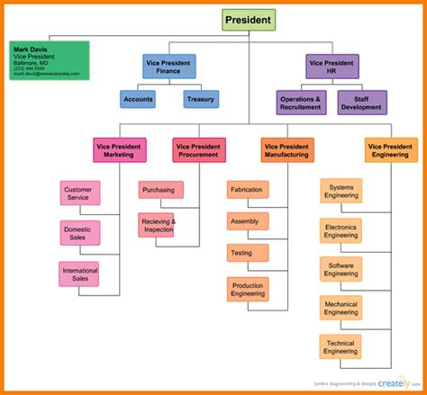 Free Organizational Chart Create Professional Looking Organizational Charts With Images Organizational Chart Template Free