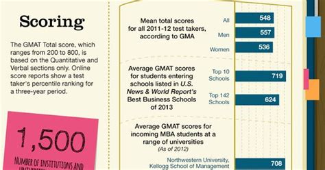 Gre Score Mba Breakdown by The 411 On The Gmat Infographics The O