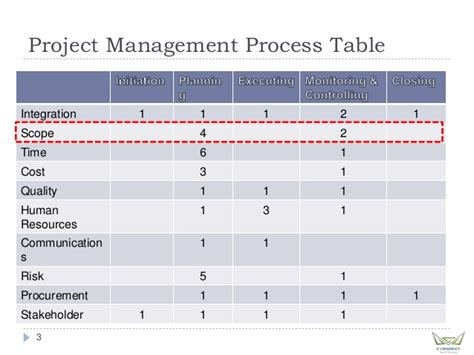 Mba In Total Quality Management Scope by Project Management Professional Mod 2 Scope
