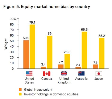 home country bias the canadian response