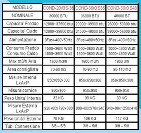 climatizzatori da soffitto climatizzatore da incasso per soffitto monofase class aa r410a