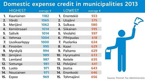 finland s richest get the most out of domestic expenses tax deductions yle uutiset yle fi