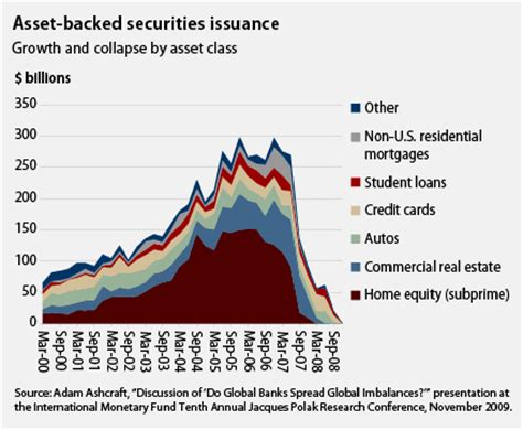Auto Asset Backed Securities by Politics Most Blatant Conservatives Can T Escape Blame