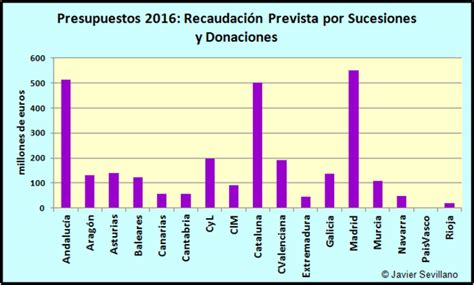 impuesto de sucesiones catalua 2016 impuesto de sucesiones y donaciones