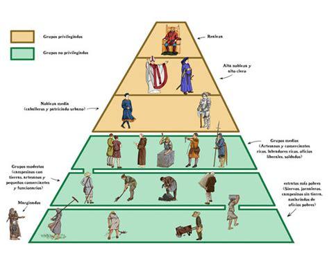 piramide social del sistema feudal clase del feudalismo
