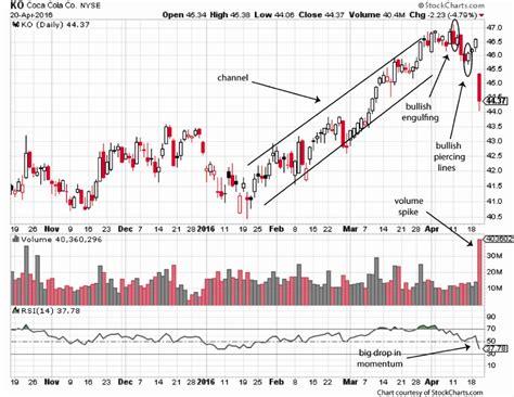 Stock Profits Michael C Thomsett coca cola s earnings selloff will be lived use