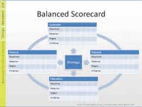 Balanced Business Scorecard Template Balanced Score Card Template Get Domain Pictures
