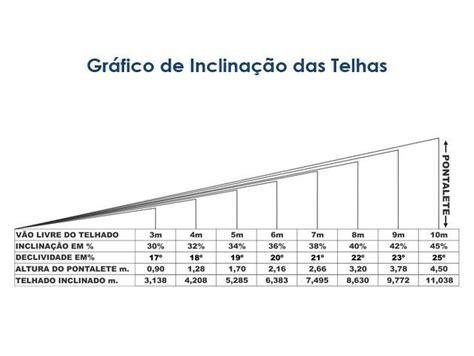 Bébé Plan Incliné by Best 25 Inclina 231 227 O De Telhado Ideas On