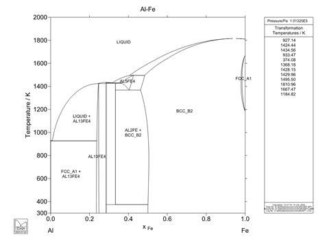 diagramme de phase fe cu al fe phase diagram al free engine image for user manual