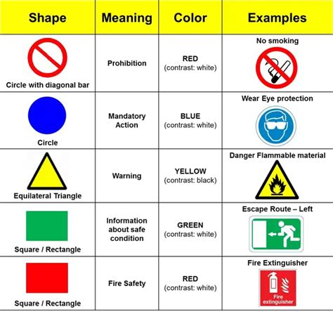 sign colors what are the different shapes and colors used for safety